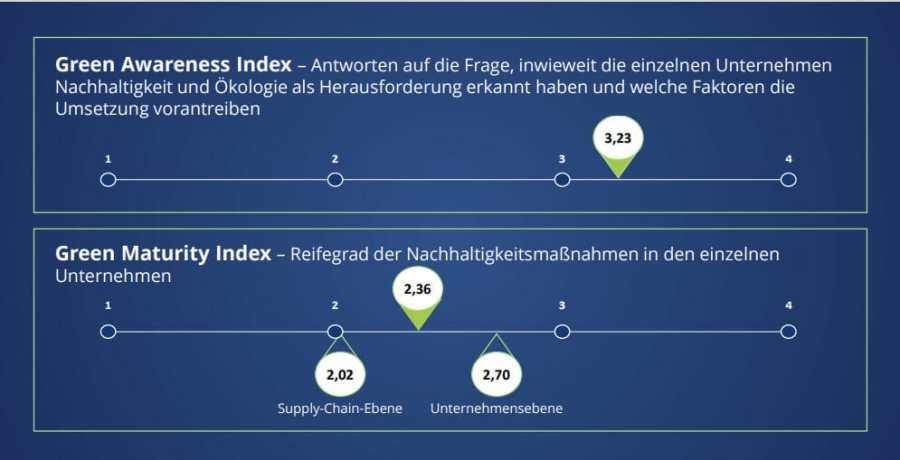 """Green Indizes © Staufen Studie """"Green Transformation in der Automobilindustrie"""""""