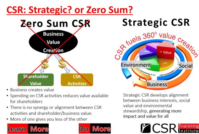 CSR - strategic or zero sum?