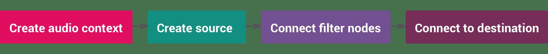 Create audio context - data-recalc-dims=