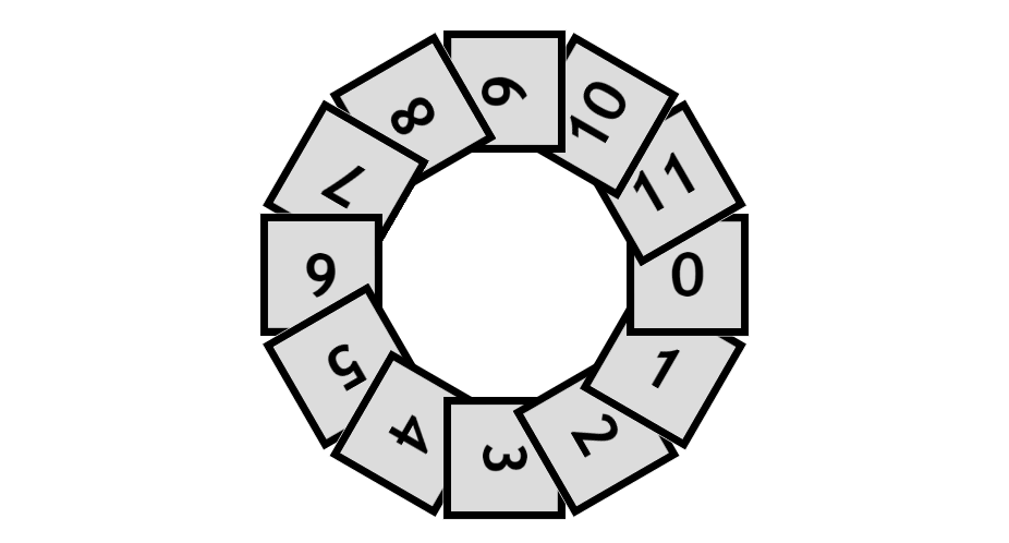 Clockwise circular (cyclic) distribution with twelve partially overlapping square items. Every item's top left corner is underneath the previous item's bottom left corner