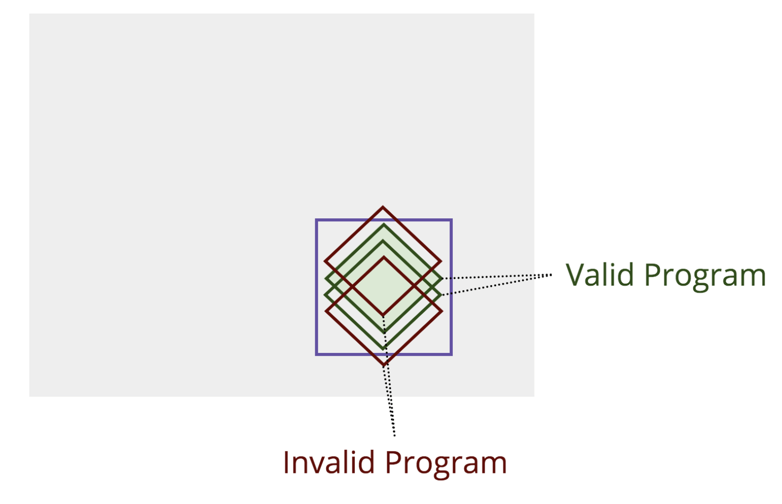 Several more different colored borders are added to the diamond in the chart to represent different tests. Any tests outside of the purple box that was drawn earlier are considered invalid.
