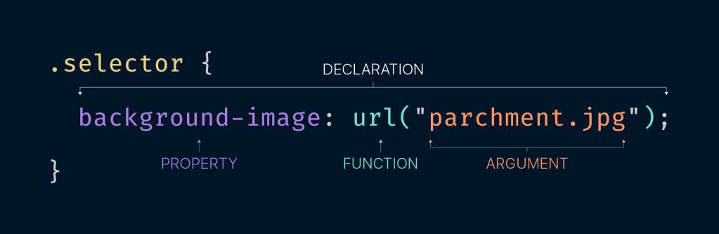 Anatomy of a CSS declaration. Inside of a selector class called .selector there is a declaration of background-image: url('parchment.jpg'); Arrows label the property (background-image), the function (url), and the argument