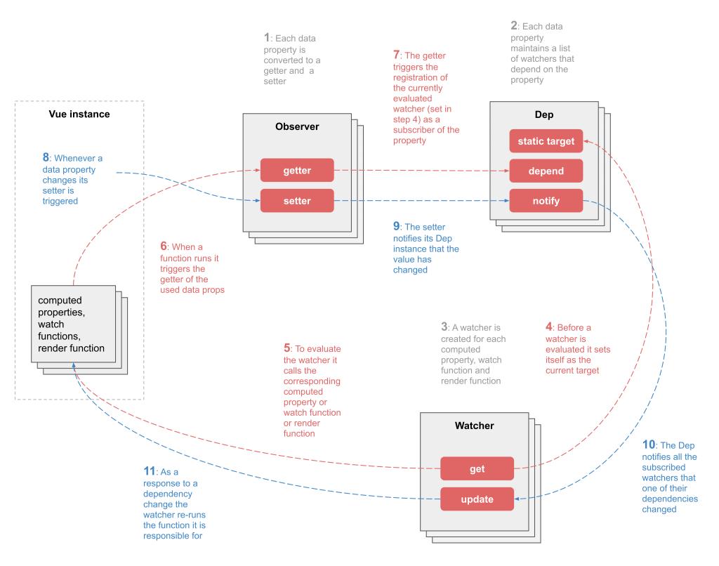 How to Make localStorage Reactive in Vue
