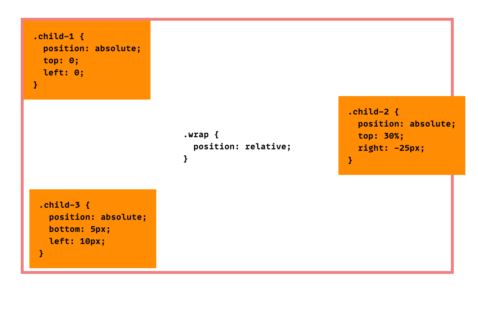 Absolute Positioning Inside Relative Positioning   CSS Tricks