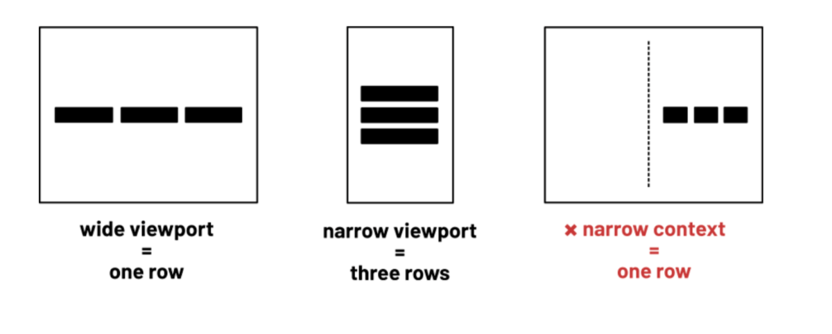 Three boxes representing browsers from left-to-right. The first is a wide viewport with three boxes in a single row. The second is a narrow viewport with the boxes stacked vertically. The third is a wide viewport, but with a dashed vertical line down the middle representing a container and the three boxes are to the right of it in a single row.