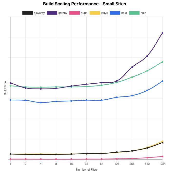 Génération sur des petits sites (< 1024 fichiers) : Hugo est de loin le plus rapide, Gatsby devient plus lent dès 128 fichiers