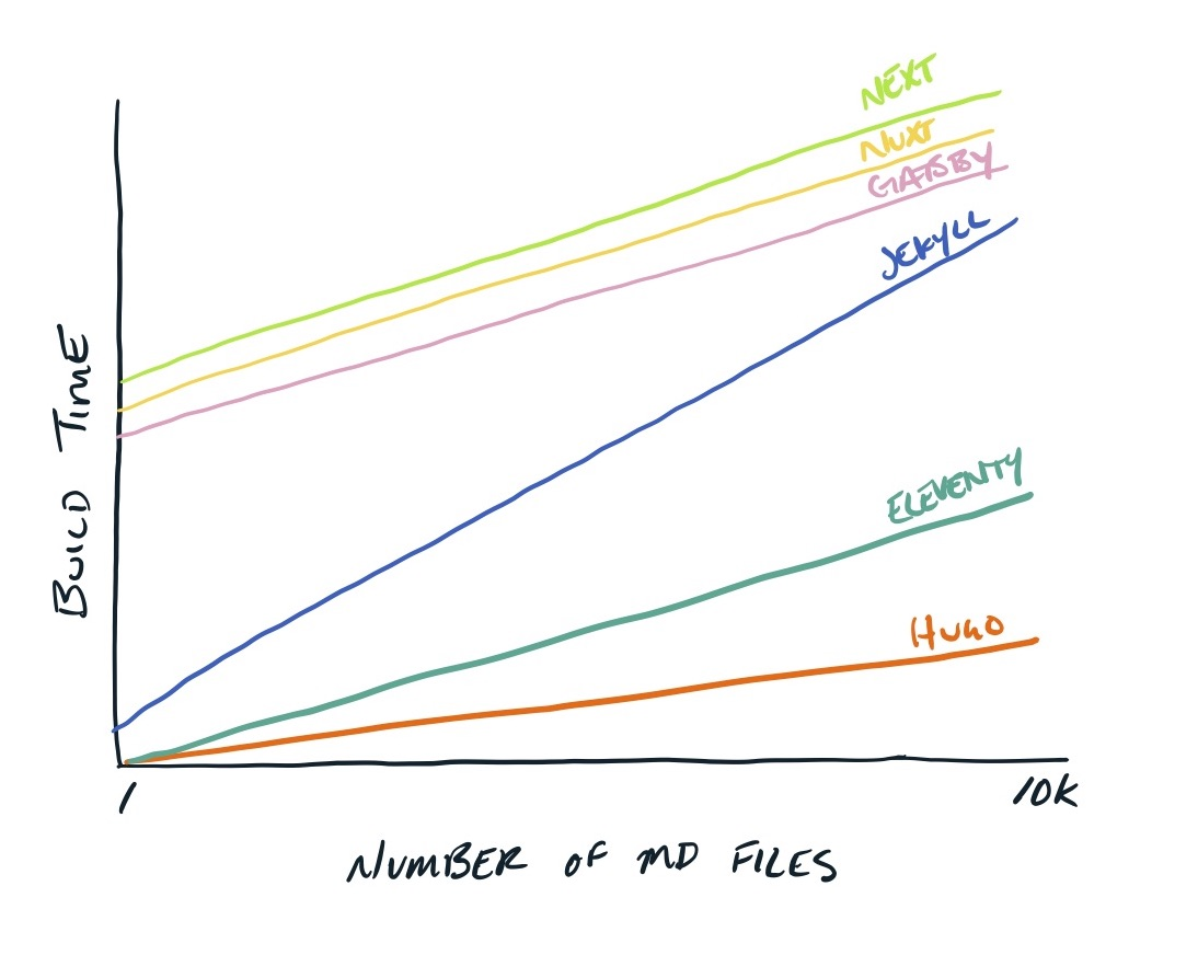 A hand-drawn line chart showing build time on the y-axis and number of files on the x-asix, where Next is a green line, then nuxt is a yellow line, gatsby is a pink line jekyll is a blue line, eleventy is a teal line and hugo is an orange line. All lines show the build time increasing as the number of files increase, where jekyll has the sharpest slope.