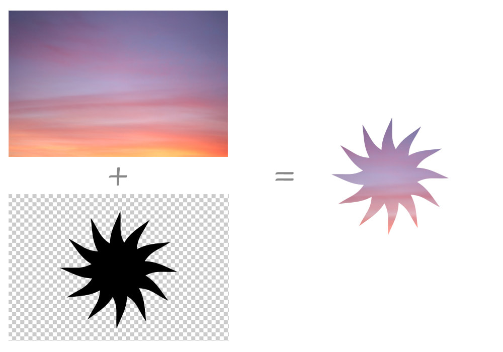 Left column is Image of a sunset above a transparent image of a sun silhouette in black. Right column is the result of combining the two images where the black silhouette is now part of the sunset image.