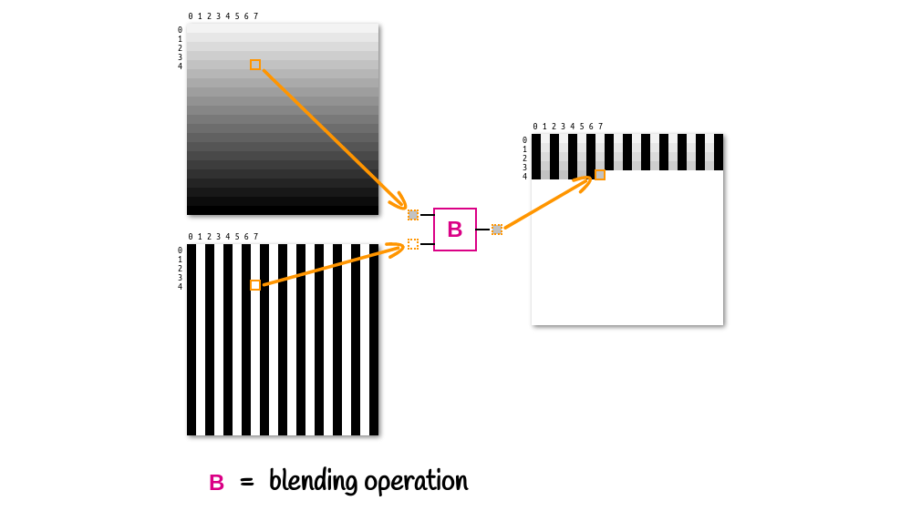 Illustration showing two corresponding pixels of the two layers being blended, which results in the corresponding pixel of the resulting layer.