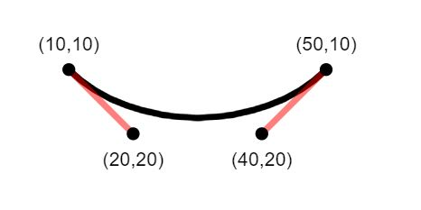 Show to end points for a black path line with light red lines extended from each endpoint indicating the amount of curve on each point.