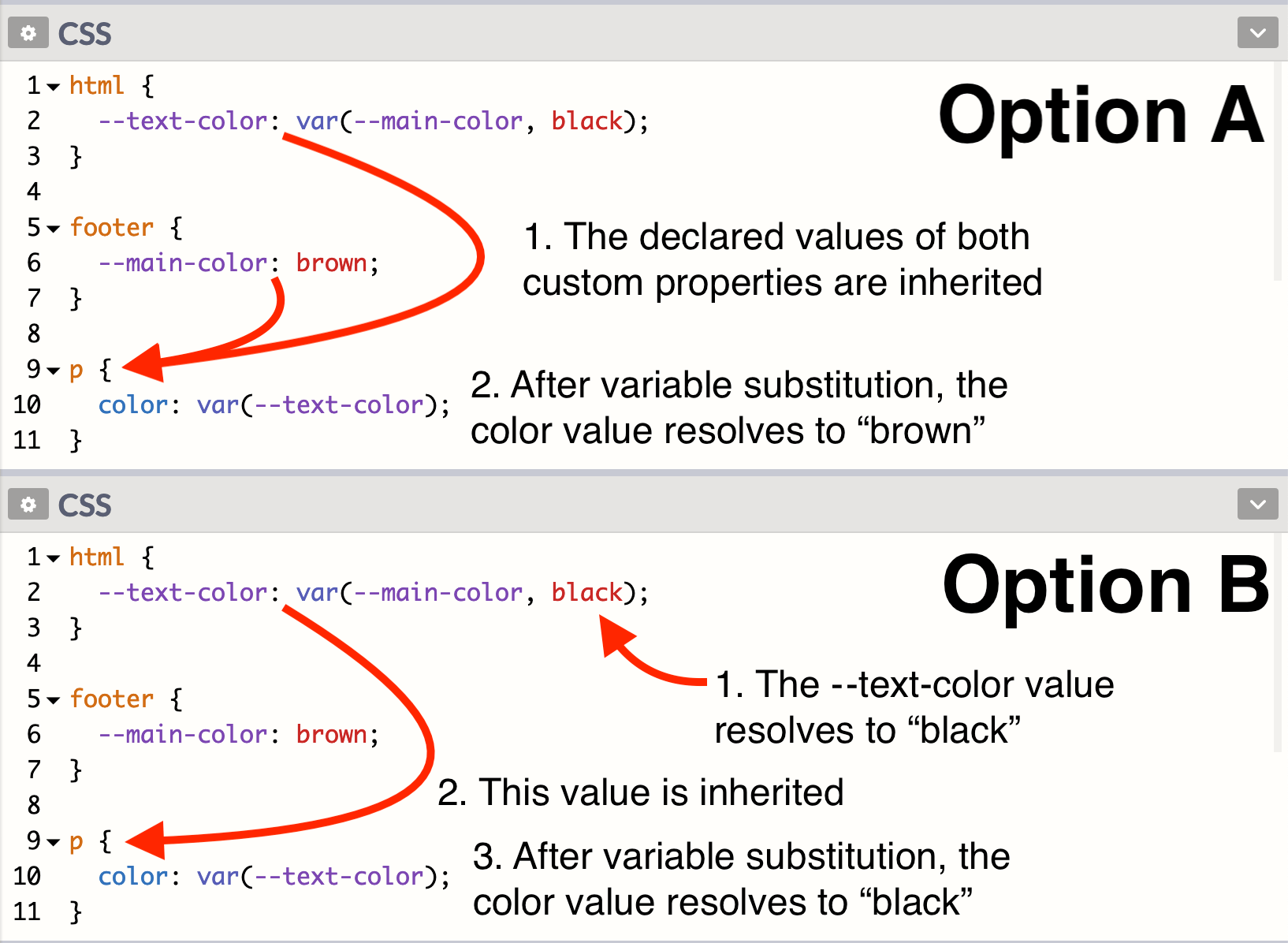 Two CSS rulesets, one as Option A and the other as Option B, both showing how variables are inherited and resolved between elements.