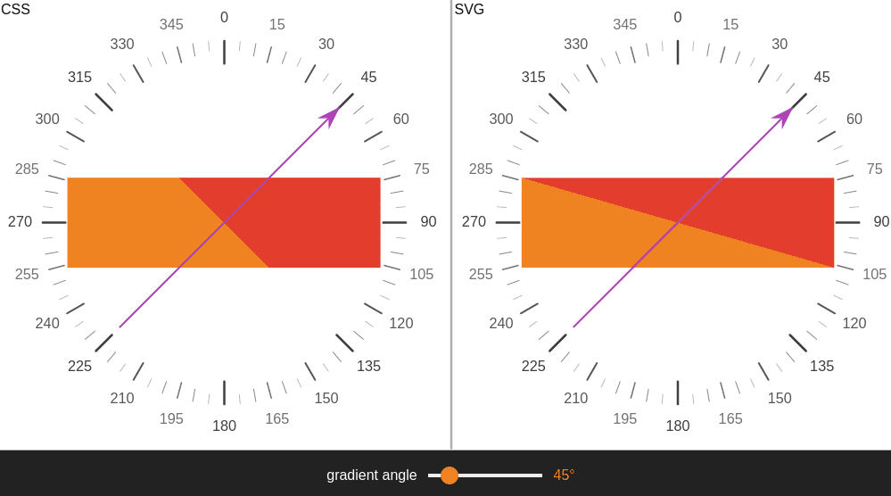 Screenshot. Shows a rectangle with a CSS gradient at 45° (left) vs. a rectangle with a bottom to top SVG gradient rotated by 45° (right). This angle is adjustable via the slider at the bottom. The CSS gradient is really at 45°, but the line of the SVG gradient is perpendicular onto the rectangle's diagonal.
