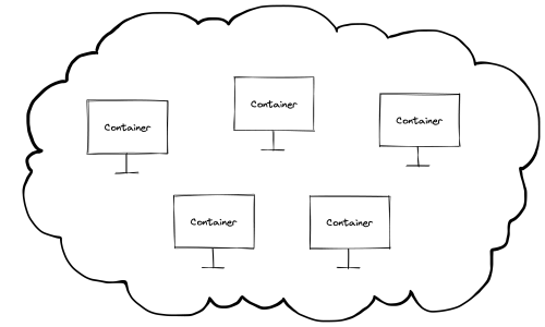 """An illustrated cloud with five computers, each labeled """"Container""""."""