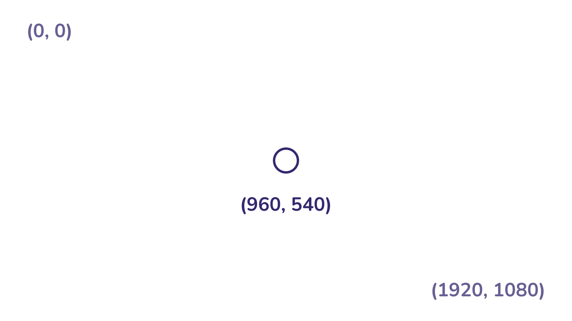 Points 0,0 in the top-left corner, 960, 40 in the center and 1920, 1040 in the bottom left written in purple. in an otherwise blank white space.