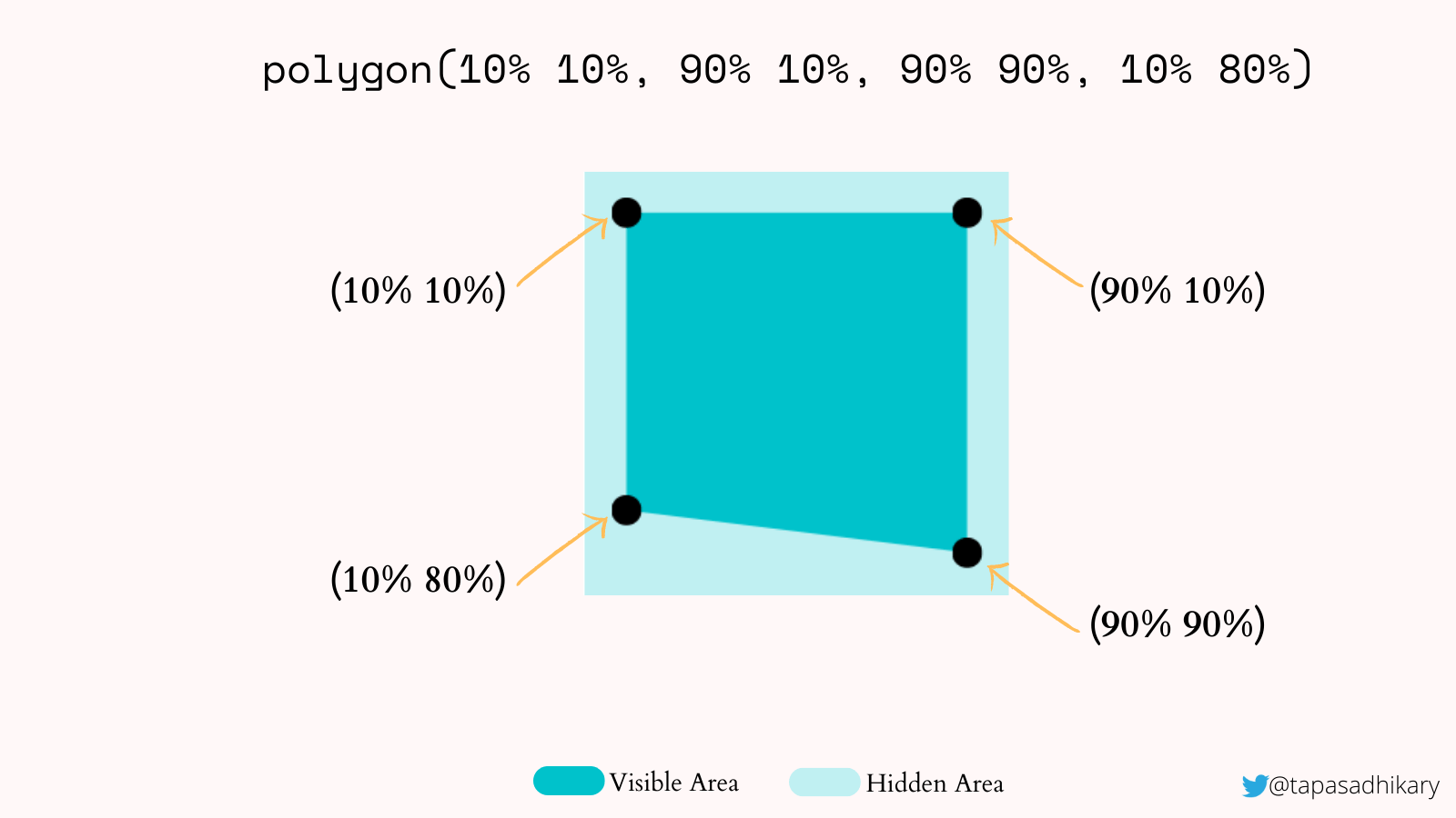 A square with four points inside of it located at 10% by 10%, 90% by 10%, 10% by 80% and 90% by 90%, creating the clipped area.