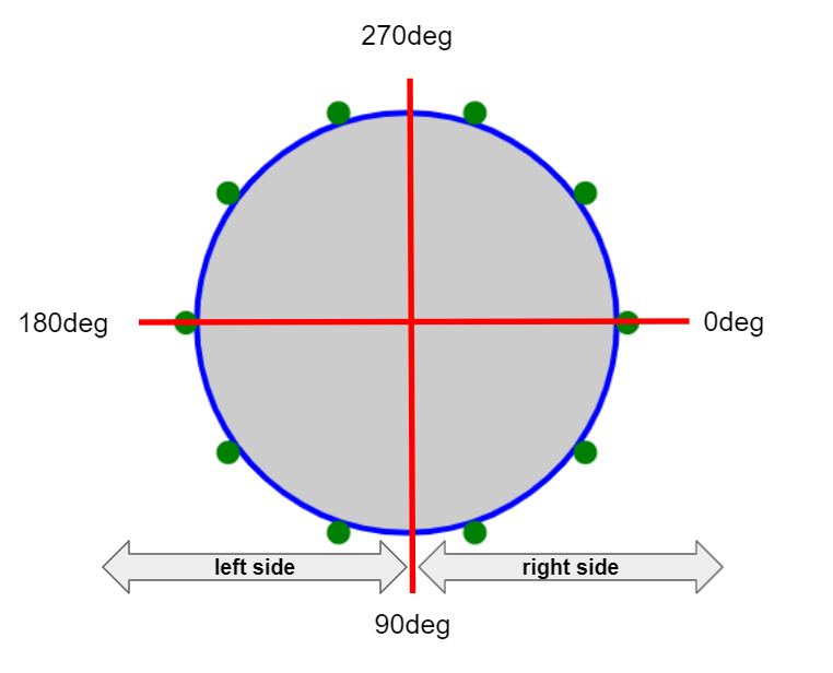 Illustration showing the blue outline of a circle with 8 points around the shape and thick red lines bisecting the circle to show the axes.