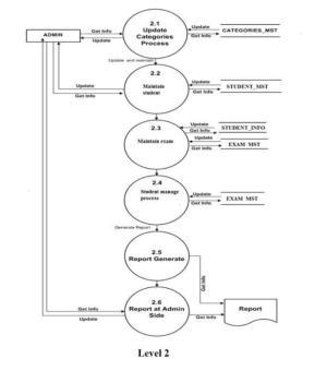 IGNOU DYNAMIC SOLVER: MCA 3rd sem MCS032Solved