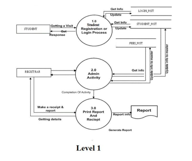 Er Diagram For Online University Admission System Periodic