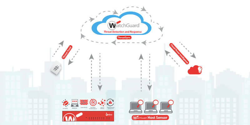 Watchguard Cloud Visibility