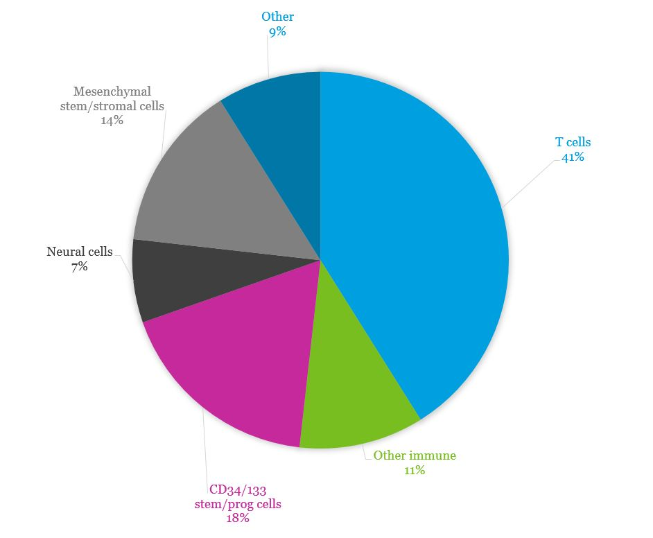 Pie chart showing t-cells are predominant cell type in 2018.