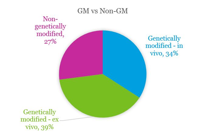 Chart showing that the majority of therapies in the database are genetically modified