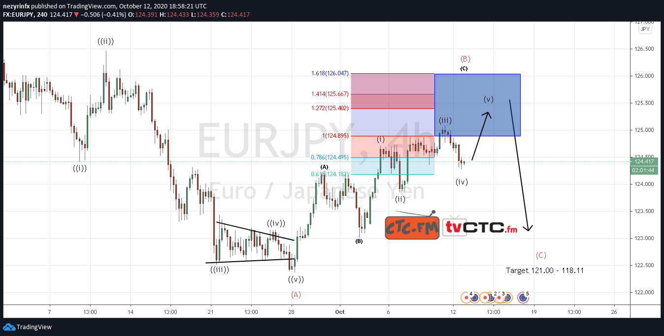 EUR/JPY ABC Correction Update