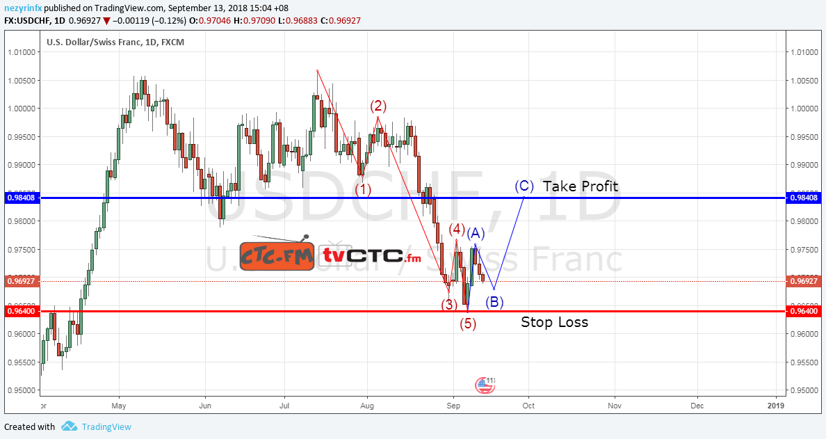 USD/CHF ABC Correction