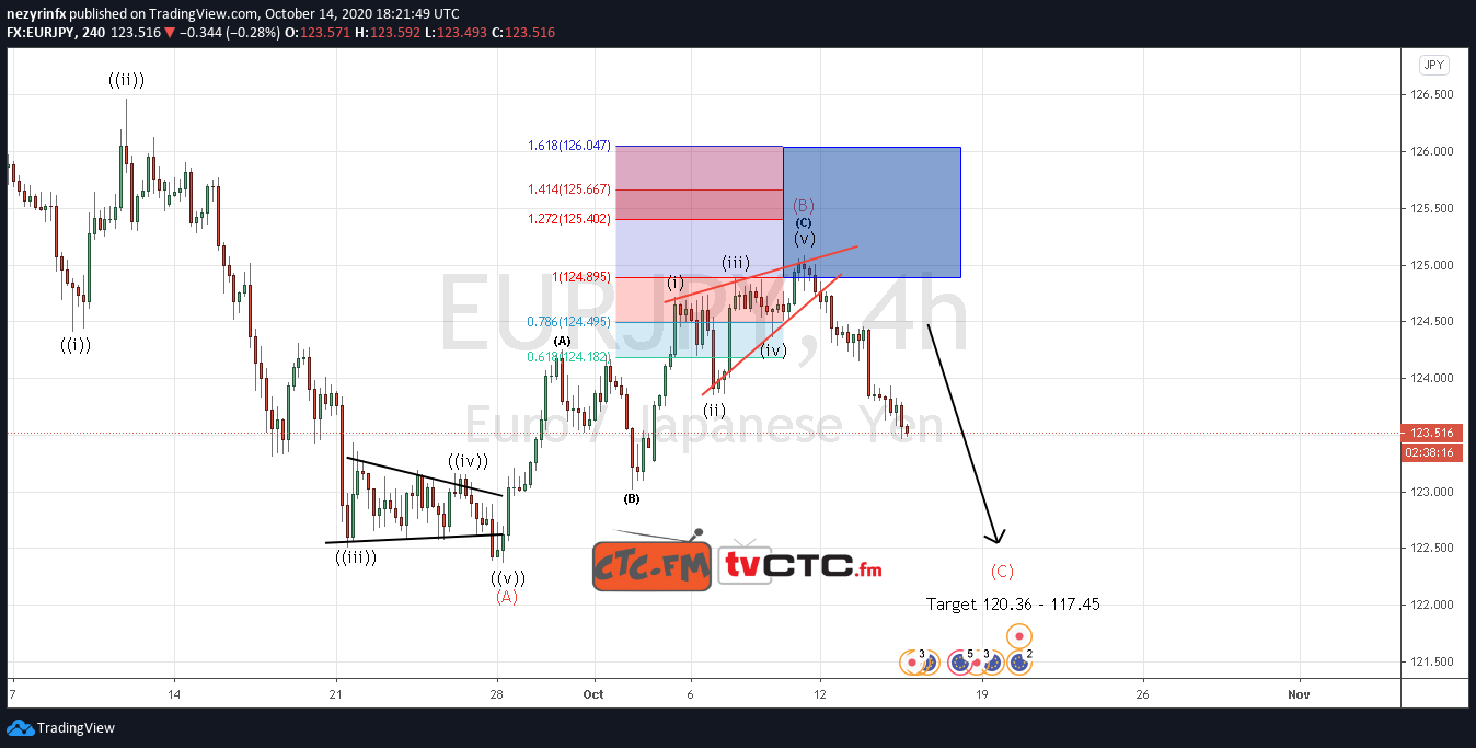 EUR/JPY ABC Correction Completed