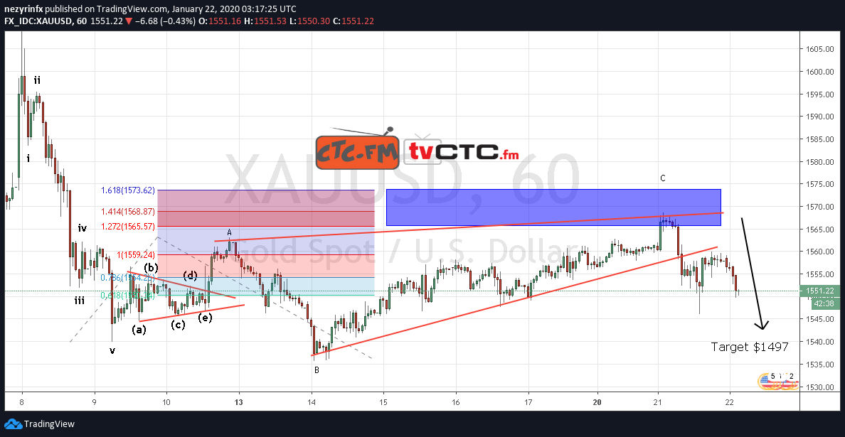 XAU/USD Completed ABC Expanding Flat Correction