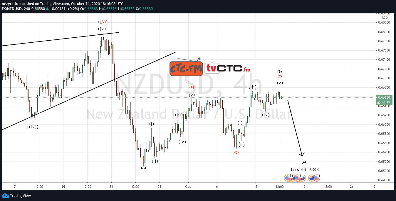 NZD/USD ABC Correction Completed