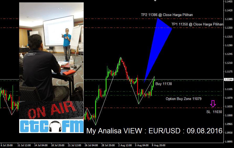 My Analisa VIEW : EUR/USD : 09.08.2016
