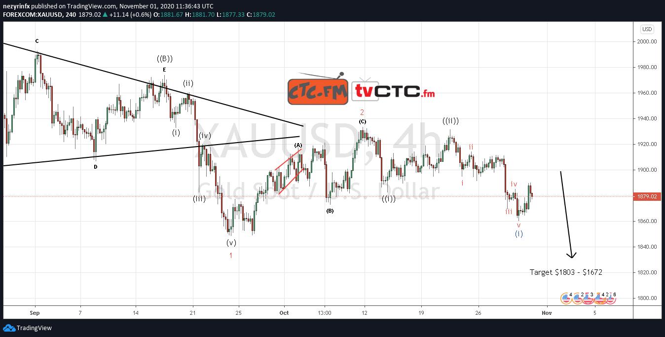 XAU/USD Wave Count Update