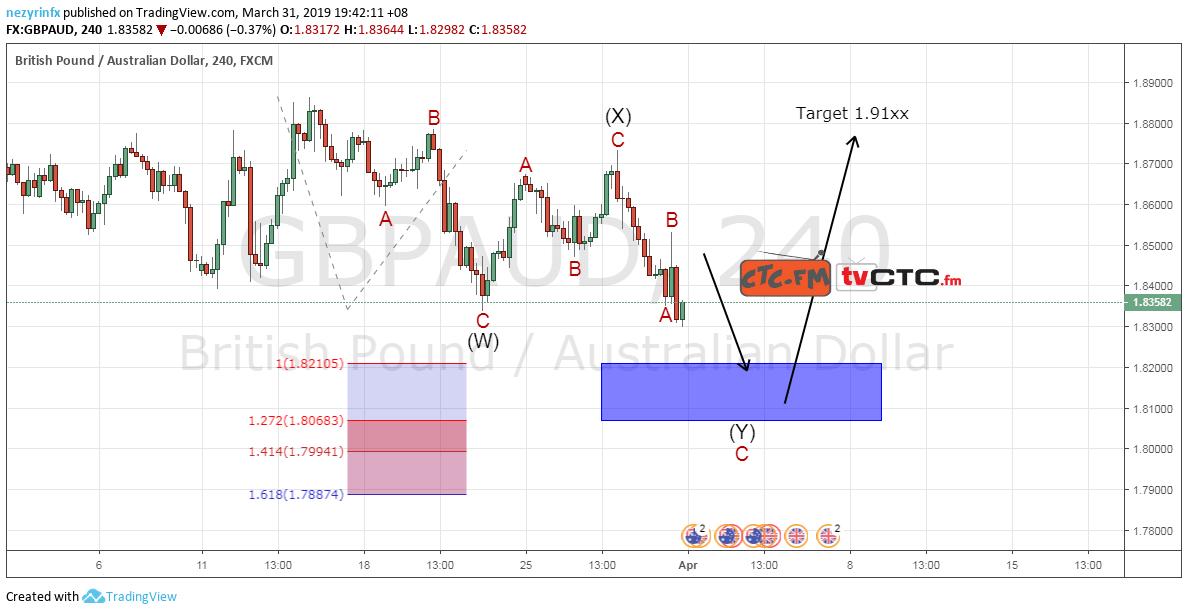 GBP/AUD WXY Correction
