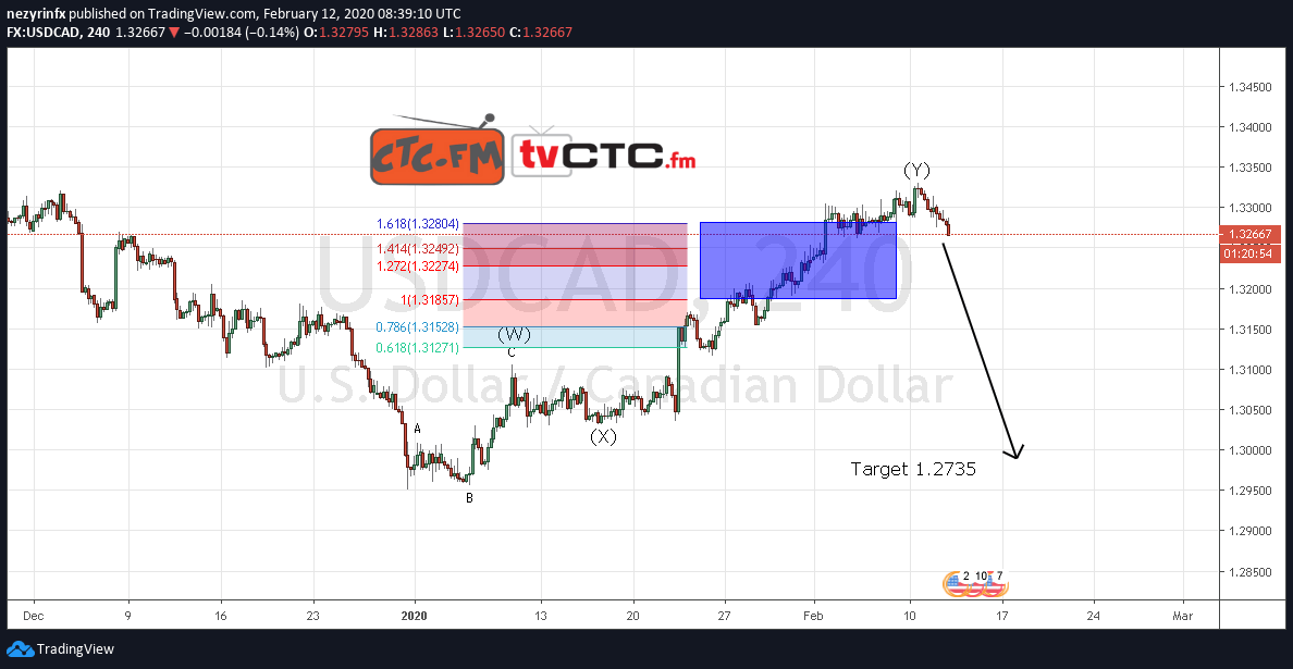 USD/CAD WXY Correction Update
