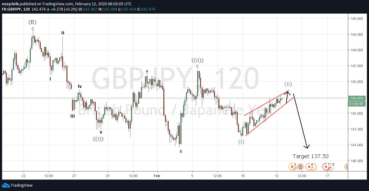 GBP/JPY Rising Wedge chart pattern