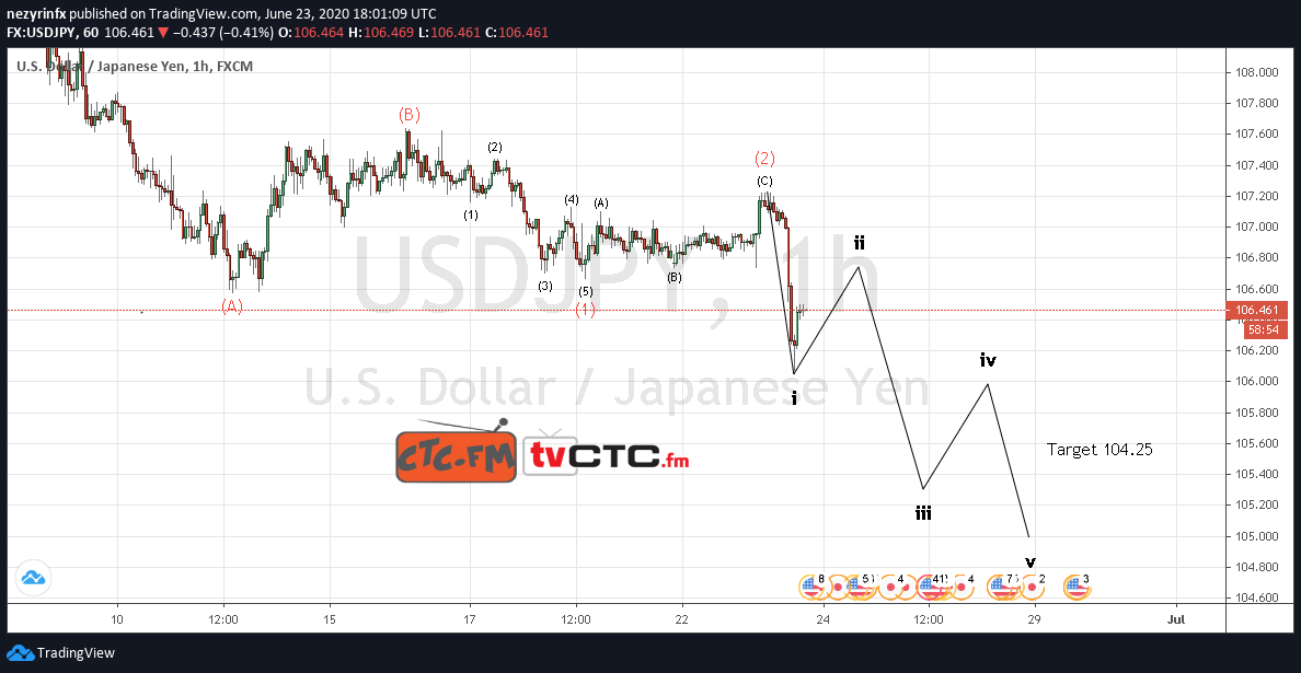 USD/JPY Wave Count Update