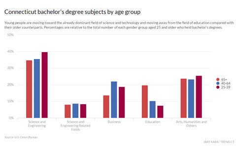 ct-bachelors-degrees