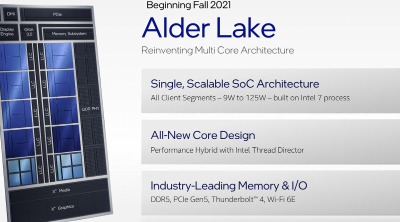 Alder Lake CPUs: Everything To know About Intel's Upcoming 12th-Gen Hybrid Chips