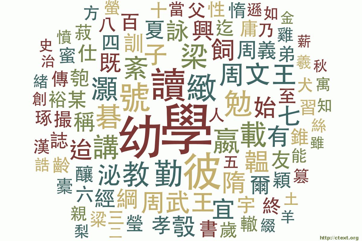《三字經》的文字雲 - 中國哲學書電子化計劃