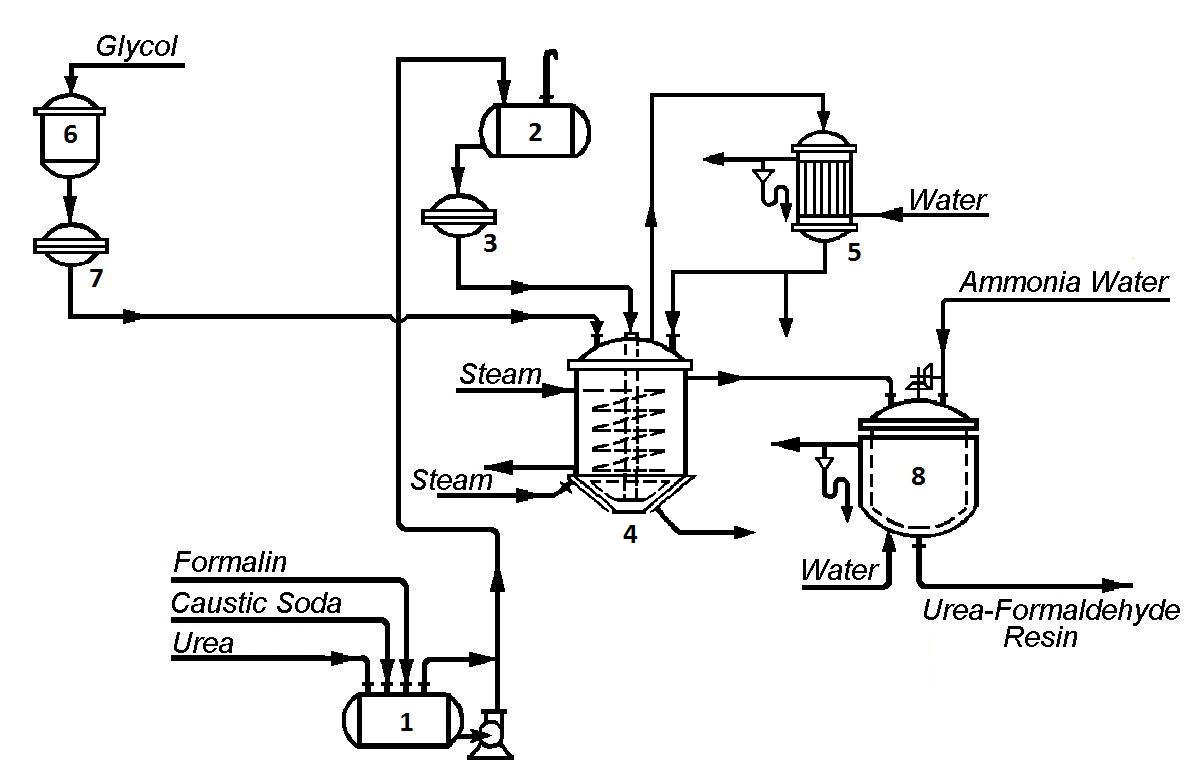 Process Flow Diagram Pictures