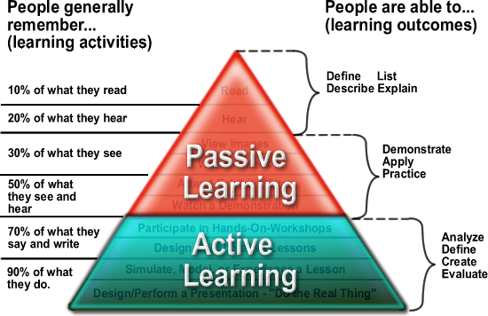 Cone of Learning: Active and Passive Learning