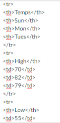 table HTML with Tab;e Header or TH tags
