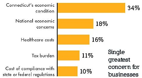 Courtesy of the Connecticut Economy survey