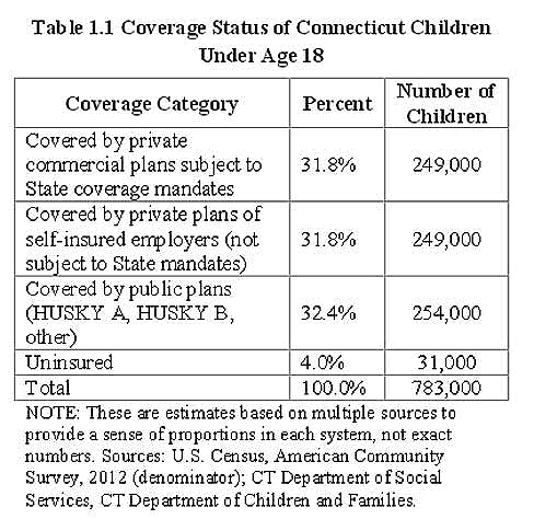 Number of insured children in the state