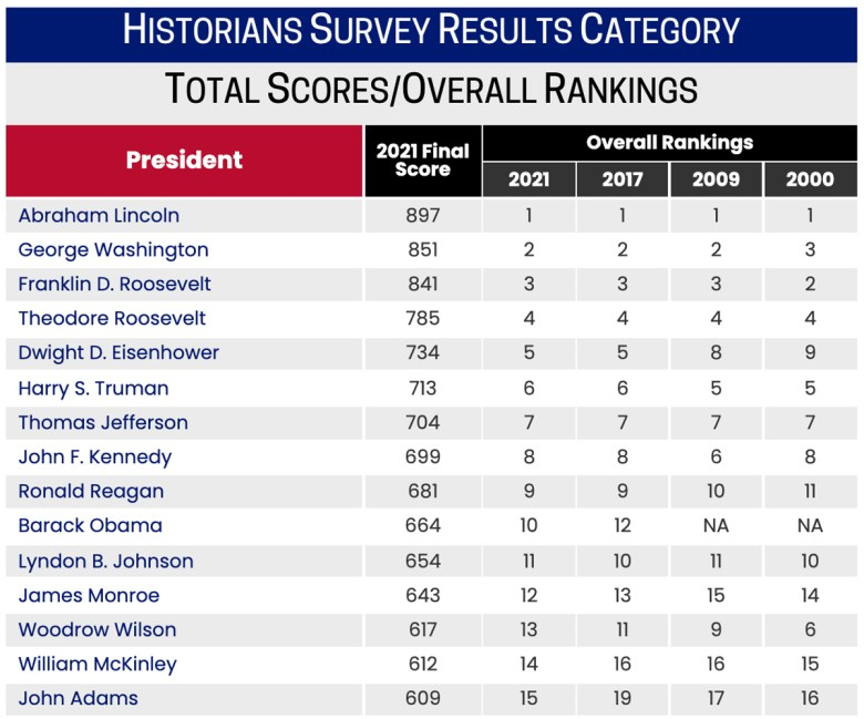 Top 15 ranked presidents according to C-SPAN's 2021 Presidential Historians Survey