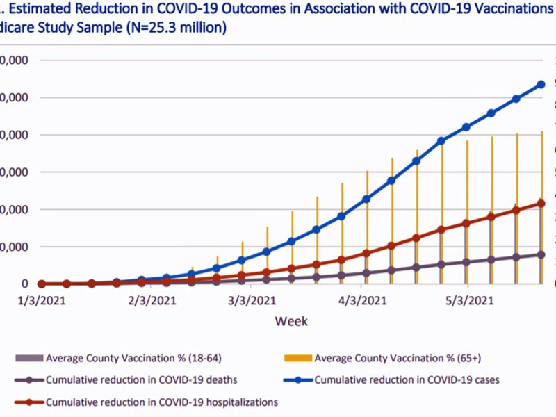 Chart showing reductions in COVID-19 deaths and hospitalizations