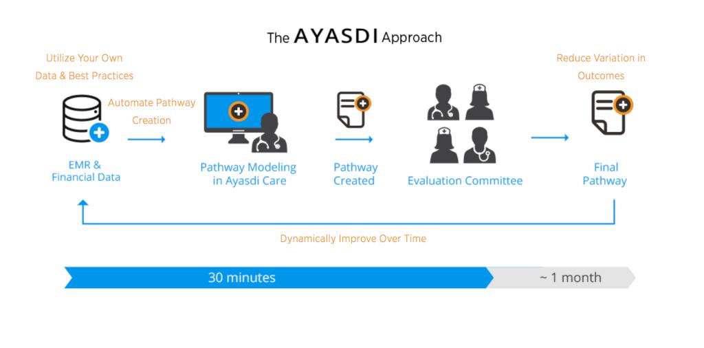 Ayasdi At A Glance - CTOvision.com