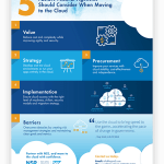 5 Factors Federal Agencies Should Consider When Moving To The Cloud Infographic