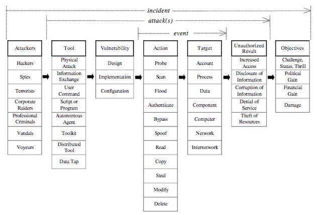 incidenttaxonomy