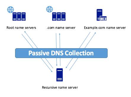 passive-dns